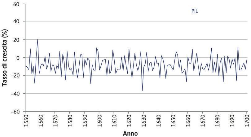 Crescita del PIL tra il 1550 e il 1700 : La figura mostra il tasso di crescita del PIL reale e i suoi tre principali settori nel periodo indicato.