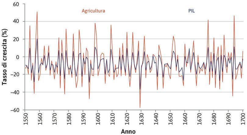 Il tasso di crescita dell'agricoltura : Il settore agricolo è molto più volatile degli altri settori.