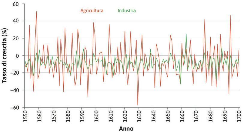 Il tasso di crescita del settore industriale : In questo periodo la differenza nell'output del settore agricolo da un anno al successivo è in media tre volte più grande di quella del settore industriale…