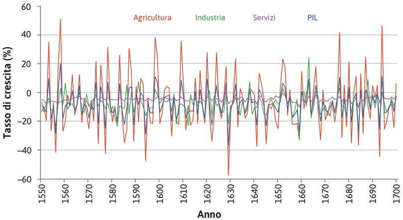 Il contributo dell'agricoltura al ciclo economico in Gran Bretagna (1550–1700).
