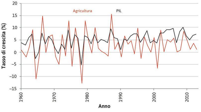 Il contributo dell'agricoltura al ciclo economico in India (1961–2014).