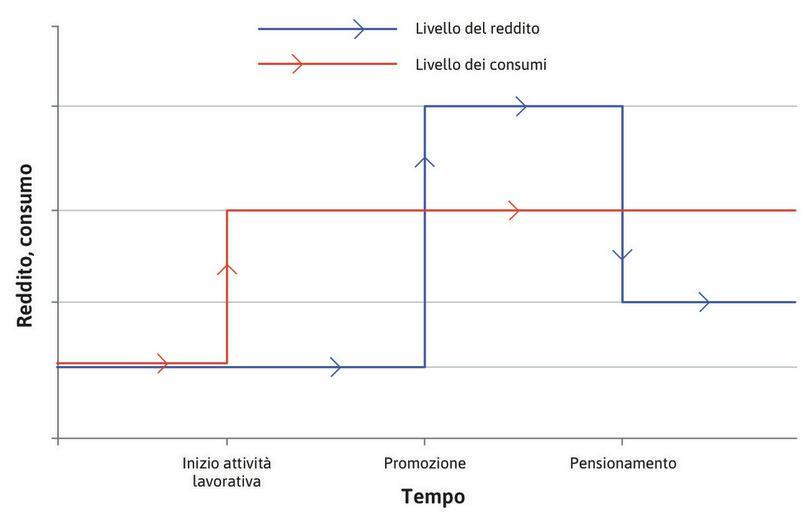 Spesa per consumi : I consumi sono rappresentati dalla linea rossa. Una volta che l'individuo ottiene un lavoro, il loro livello aumenta e resta costante.