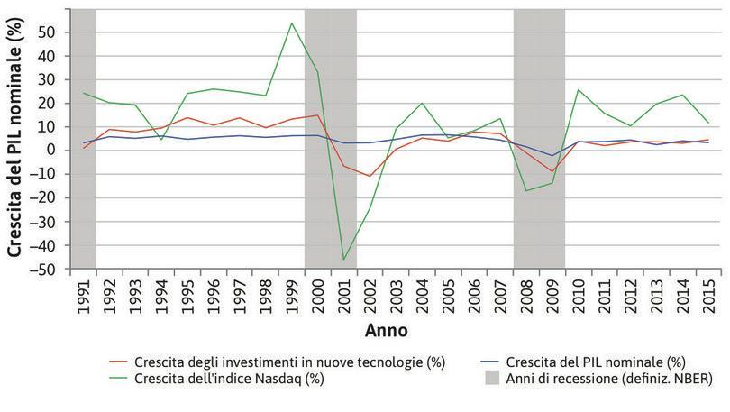Investimenti in nuove tecnologie e la bolla dotcom (1991–2015).
