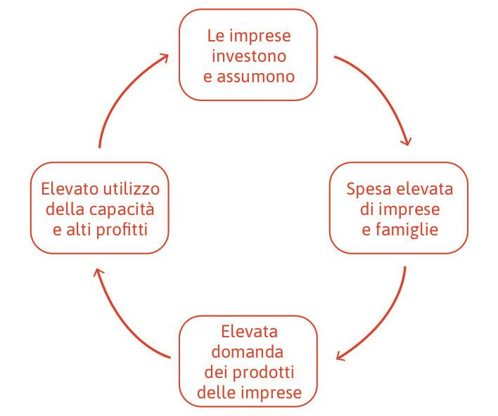 Le aspettative positive sulla domanda futura creano un circolo virtuoso.