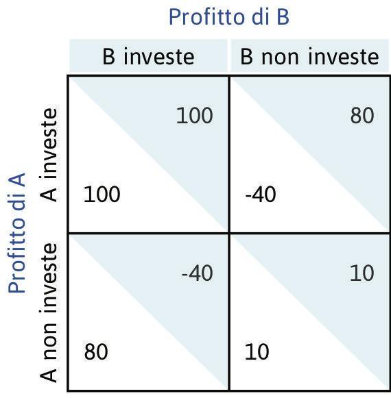 Le decisioni di investimento come gioco di coordinamento.