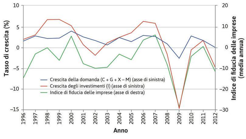 Investimenti e fiducia delle imprese nell'Area Euro (1996–2012).
