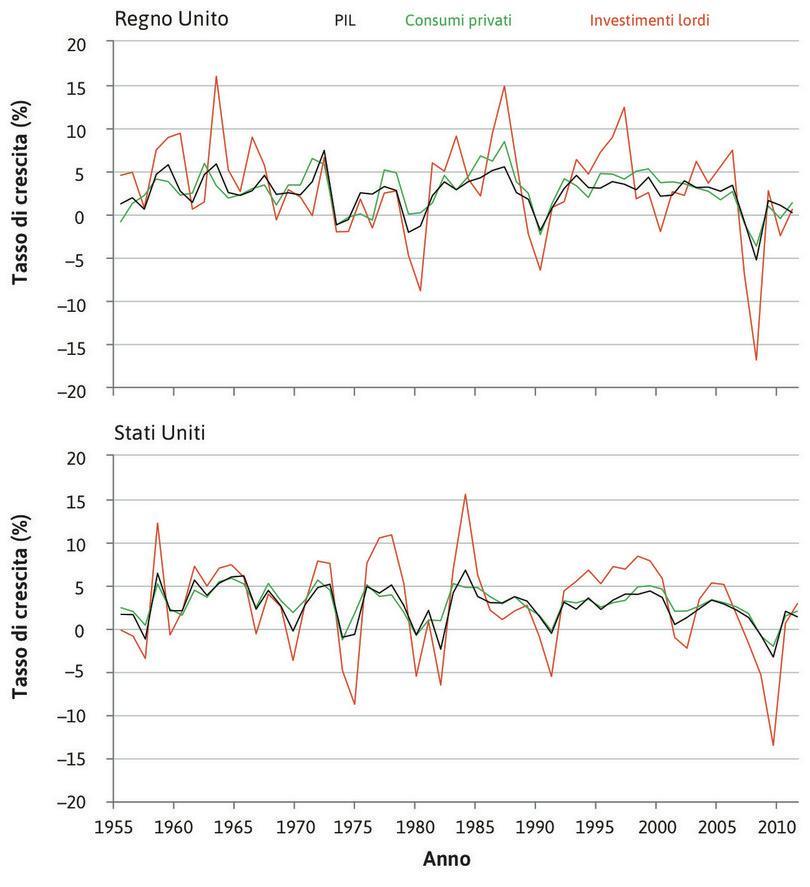 Tassi di crescita di consumi, investimenti e PIL nel Regno Unito e negli Stati Uniti, percentuale annua (1956–2012).