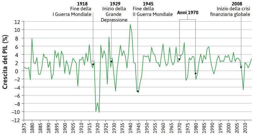 Crescita del PIL in Regno Unito (1875–2014).