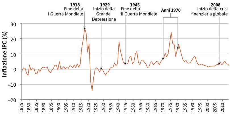 Tasso di inflazione in Regno Unito (1875–2014).