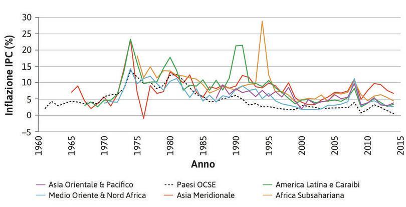 Livelli di inflazione e volatilità in economie ad alto e basso reddito.