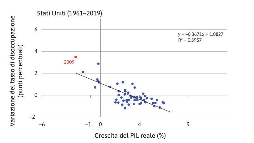 La crescita del PIL reale e la variazione della disoccupazione negli USA tra il 1961 e il 2011.