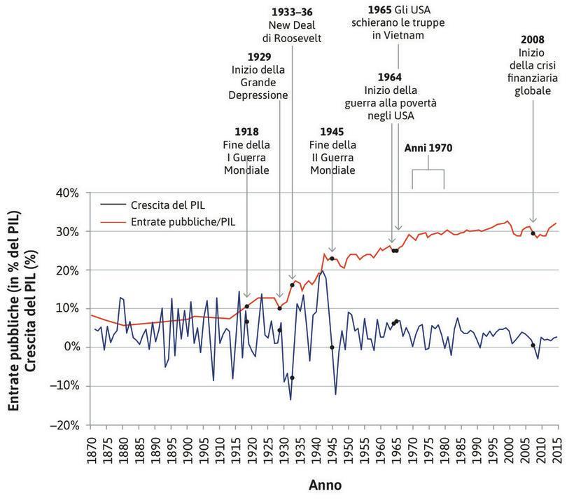 Fluttuazioni della produzione e dimensione del governo negli Stati Uniti (1870–2015).