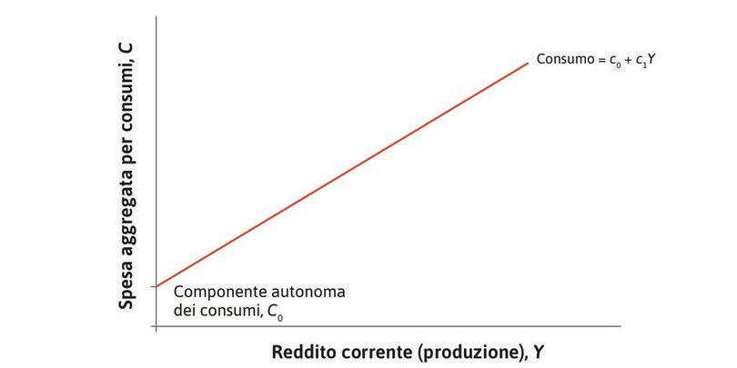 Il consumo che dipende dal reddito : La retta crescente indica la parte dei consumi che dipende dal reddito  (e di conseguenza dal prodotto) corrente.