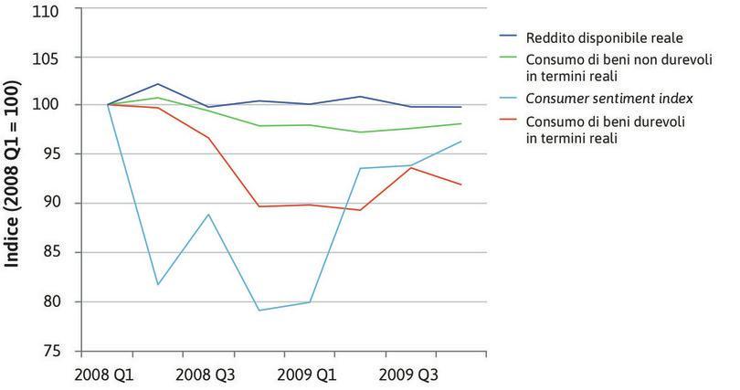 Fiducia e consumo delle famiglie negli Stati Uniti durante la crisi finanziaria globale (2008 Q1 – 2009 Q4).