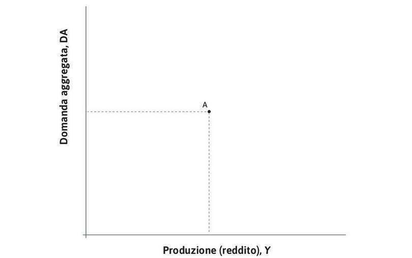 L'equilibrio nel mercato dei beni : Il punto A rappresenta un possibile equilibrio nel mercato dei beni:  a meno di cambiamenti nelle scelte di spesa il sistema manterrà quel livello di produzione.