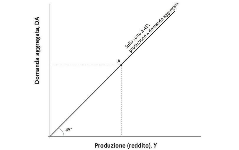 La bisettrice : La retta a 45° mostra tutte le combinazioni nelle quali la produzione è uguale alla domanda aggregata, ovvero tutte le possibili combinazioni di equilibrio nel mercato dei beni.