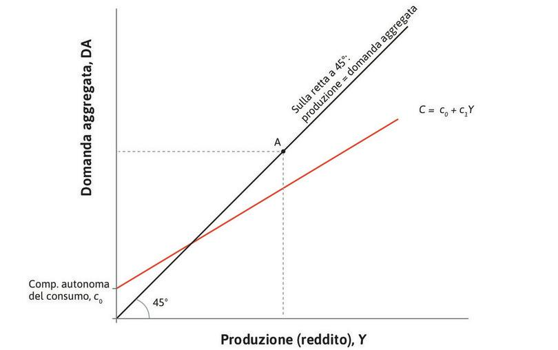 I consumi aggregati : La prima componente della domanda aggregata sono i consumi, rappresentati dalla retta introdotta nella figura 14.2.