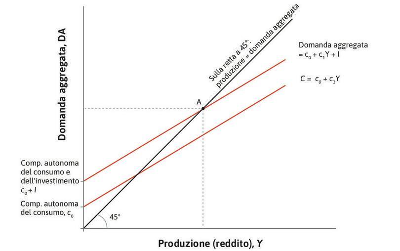 Equilibrio nel mercato dei beni: il grafico del moltiplicatore.
