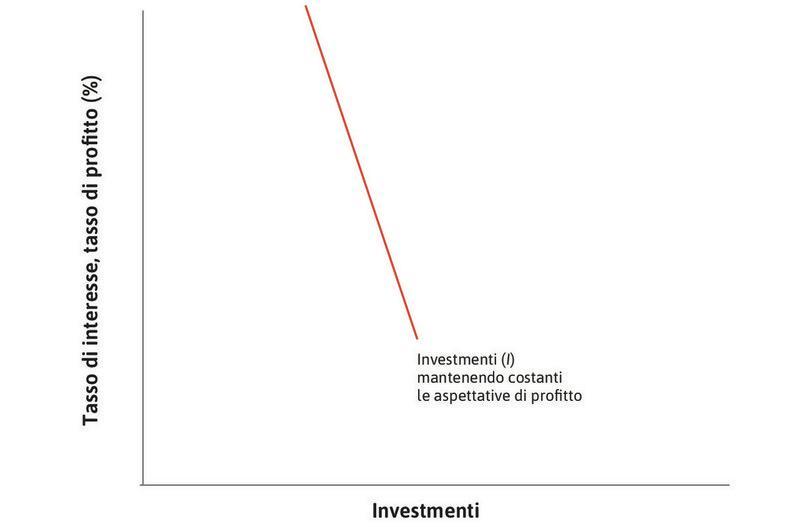 I progetti d'investimento potenziali : In un'economia caratterizzata da migliaia di imprese, l'insieme di tutti i potenziali progetti d'investimento può essere rappresentato da una funzione dell'investimento aggregato decrescente.