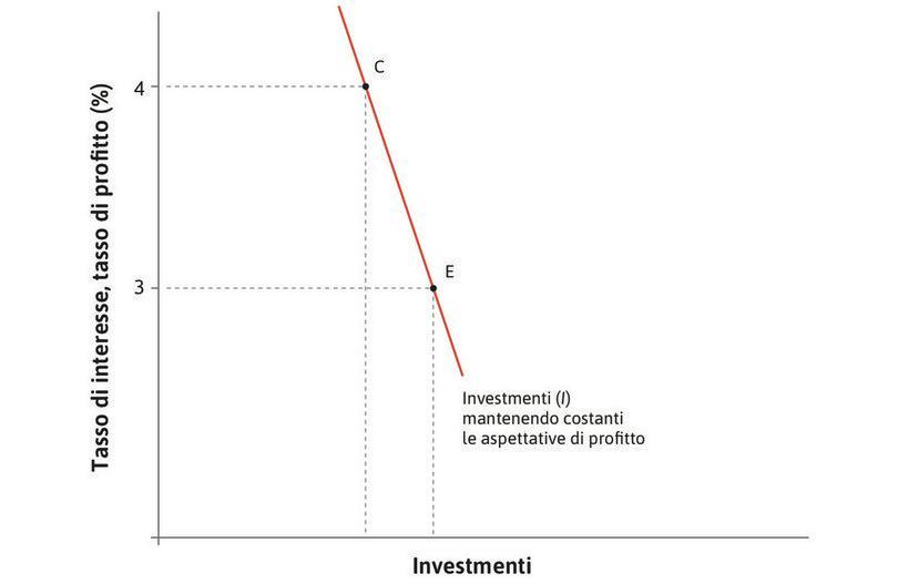 Una riduzione del tasso di interesse : In risposta ad una riduzione del tasso d'interesse, gli investimenti aumentano da C ad E.
