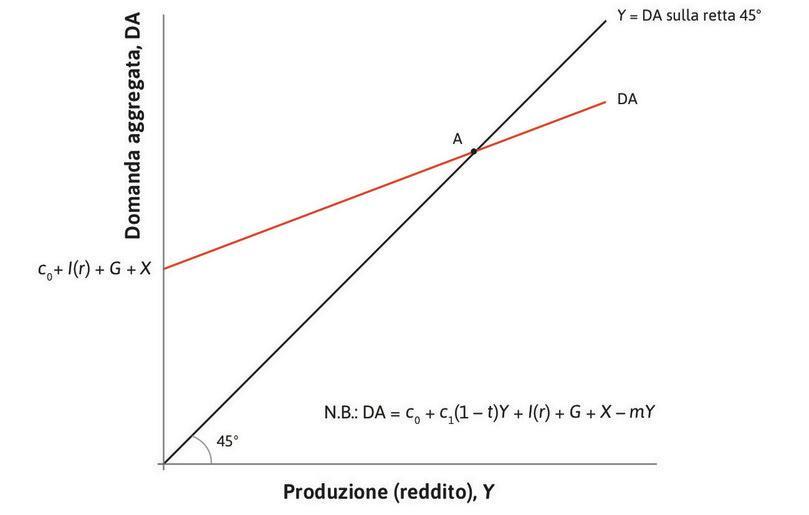L'equilibrio del mercato dei beni : L'economia si trova inizialmente nel punto A, il punto di equilibrio del mercato dei beni, dove la domanda è uguale alla produzione.
