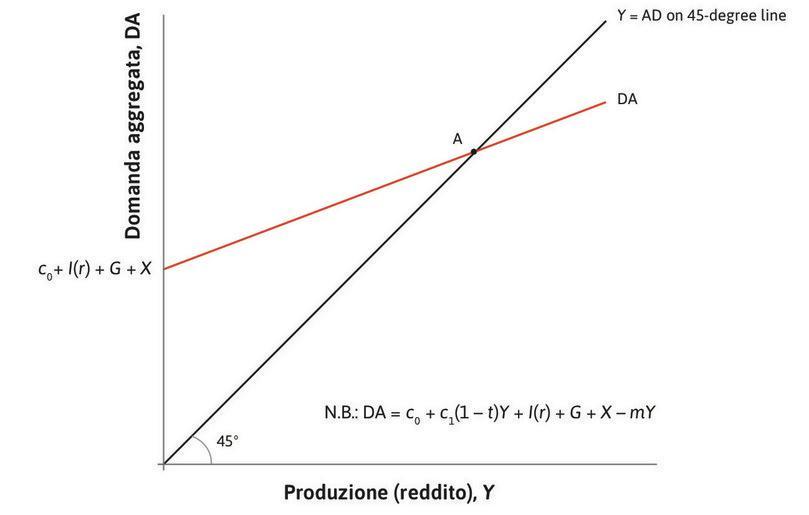 equilibrio nel mercato dei beni : L'economia si trova inizialmente nel punto A, il punto di equilibrio nel mercato dei beni, nel quale la domanda aggregata è pari alla produzione.