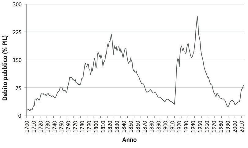 Debito pubblico del Regno Unito in rapporto al PIL (1700–2014).