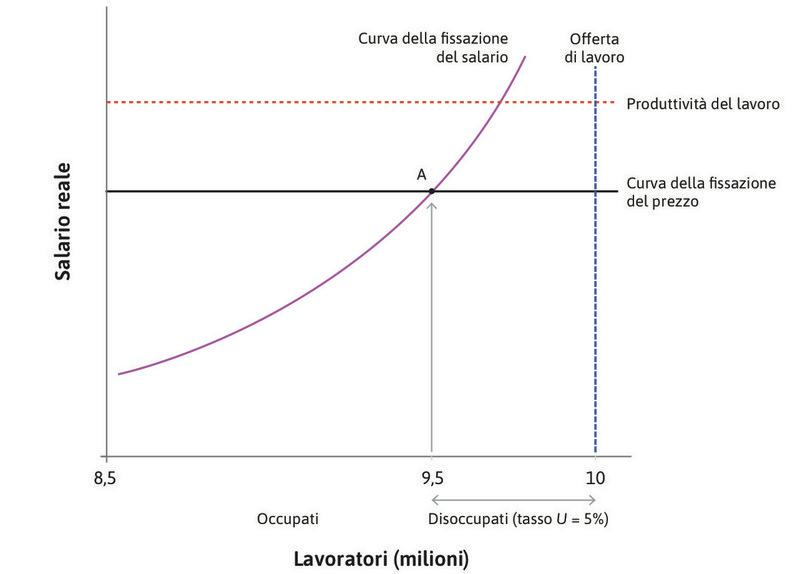 Il lato dell'offerta aggregato dell'economia: il mercato del lavoro.