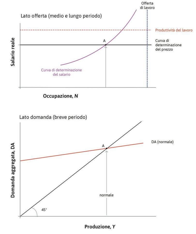 """Equilibrio del mercato del lavoro : Inizialmente l'economia si trova nel punto A, nel quale il mercato del lavoro è in equilibrio con una disoccupazione del 5%. Il livello della domanda aggregata deve essere quello mostrato dalla curva di domanda indicata come """"normale""""."""