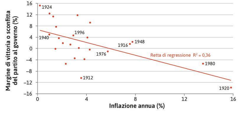 Inflazione e elezioni presidenziali negli Stati Uniti (1912–2012).