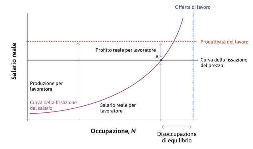 Inflazione e spartizione della torta: prezzi stabili con mercato del lavoro in equilibrio.