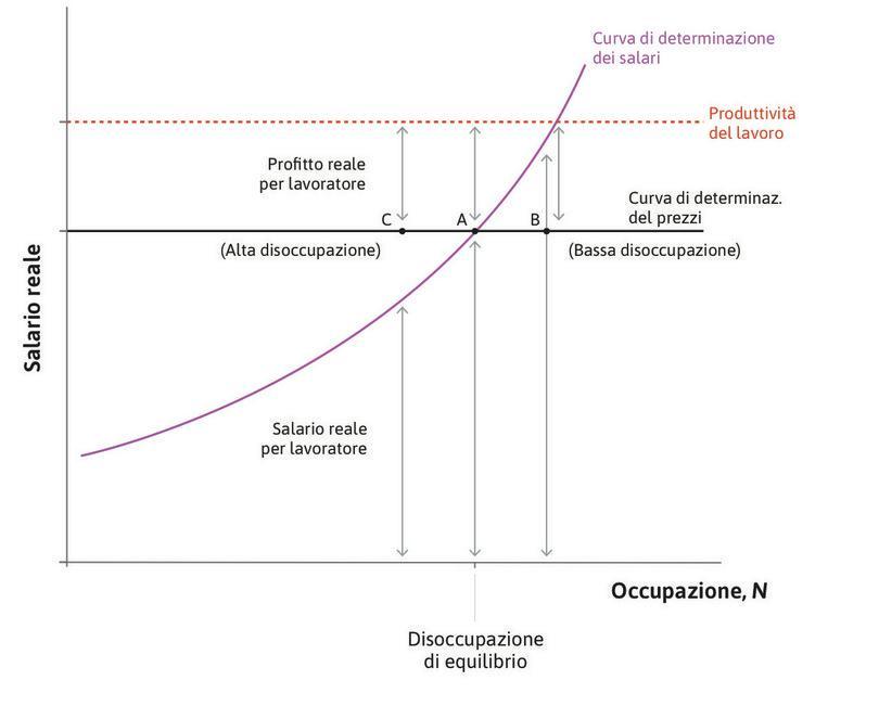 Inflazione e distribuzione della torta al variare della disoccupazione.
