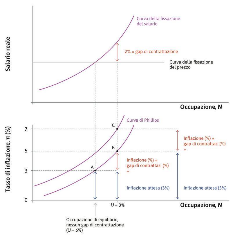 Aspettative di inflazione e curva di Phillips.