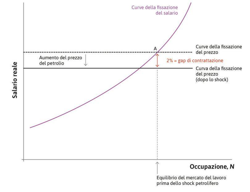 Il gap di contrattazione : Se il livello della domanda aggregata mantiene l'economia nel punto A, si determina un gap di contrattazione positivo e l'inflazione cresce nel tempo.