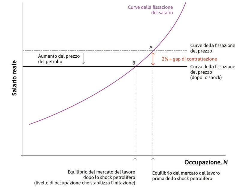 Uno shock petrolifero e la curva della fissazione del prezzo.