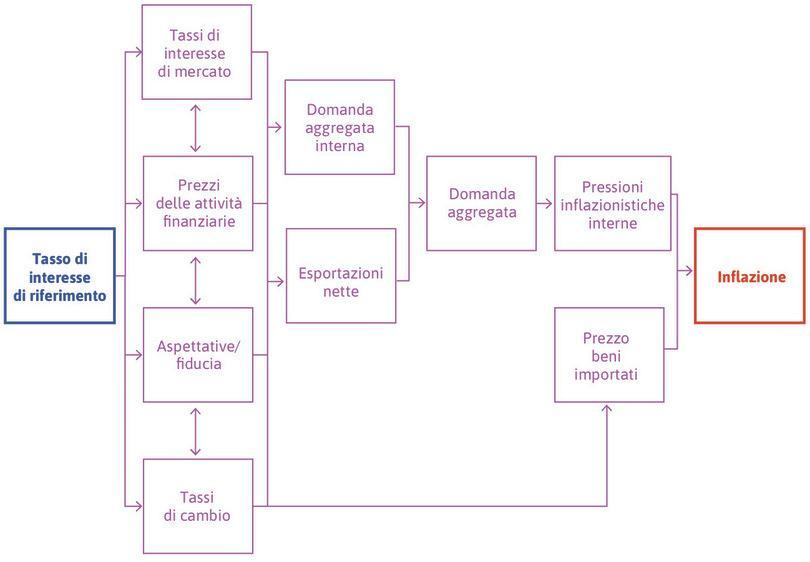 I canali di trasmissione della politica monetaria.