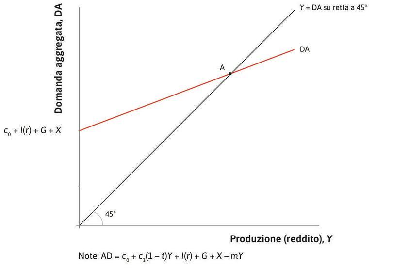 Equilibrio nel mercato dei beni : Il mercato dei beni è inizialmente nel suo punto equilibrio A.