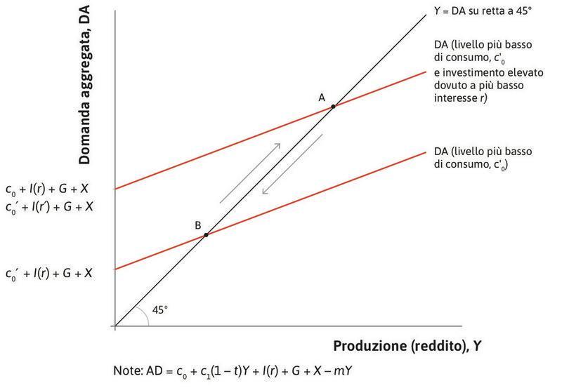 Stabilizzare l'economia attraverso la politica monetaria.