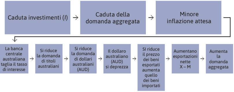 Riduzione del tasso di interesse in Australia.