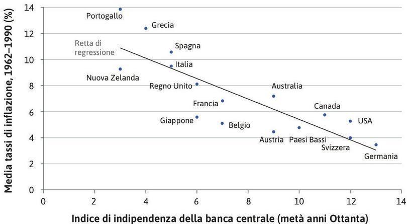 Inflazione e indipendenza della banca centrale nei paesi dell'OCSE.