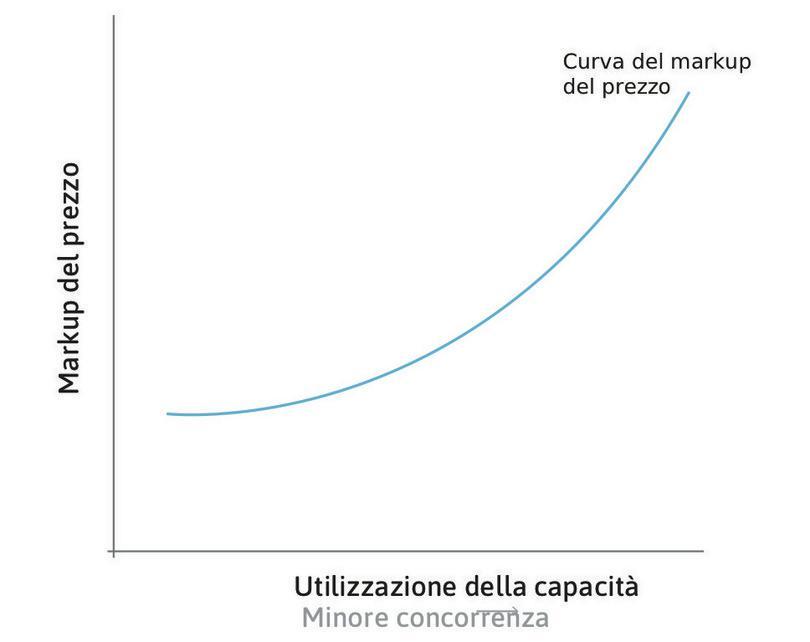 Reazione dei prezzi ad un aumento dell'occupazione e del grado di utilizzo della capacità produttiva.