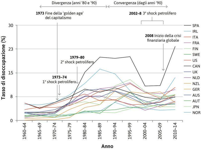 Tasso di disoccupazione in alcuni paesi OCSE (1960–2014).