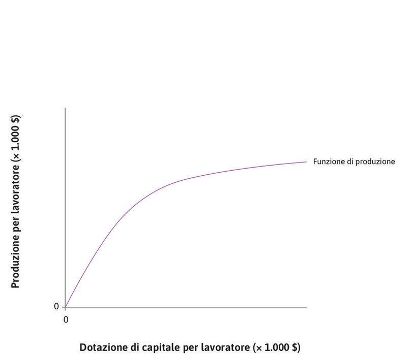 I rendimenti decrescenti del capitale : La funzione di produzione è caratterizzata da rendimenti del capitale  decrescenti.