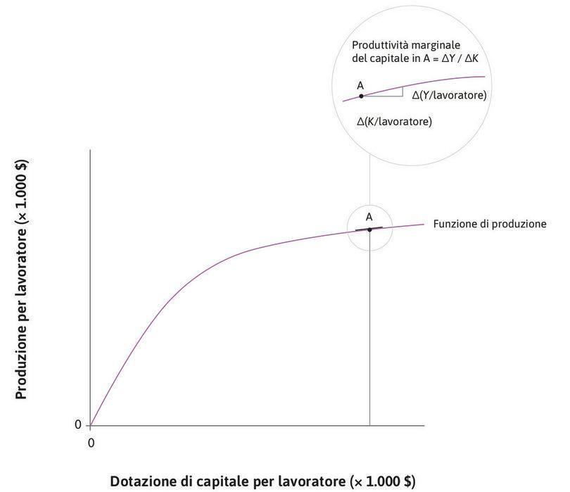 Il prodotto marginale del capitale : La parte ingrandita del grafico in corrispondenza del punto A mostra come si calcola la produttività marginale del capitale. Essa corrisponde alla pendenza della retta tangente alla funzione di produzione nel punto A.