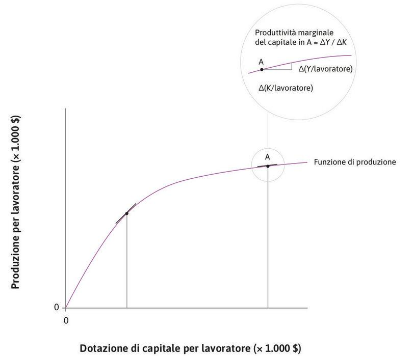 Produttività marginale e intensità del capitale : Muovendoci lungo la funzione di produzione, possiamo notare che la produttività marginale del capitale decresce al crescere dell'intensità del capitale.
