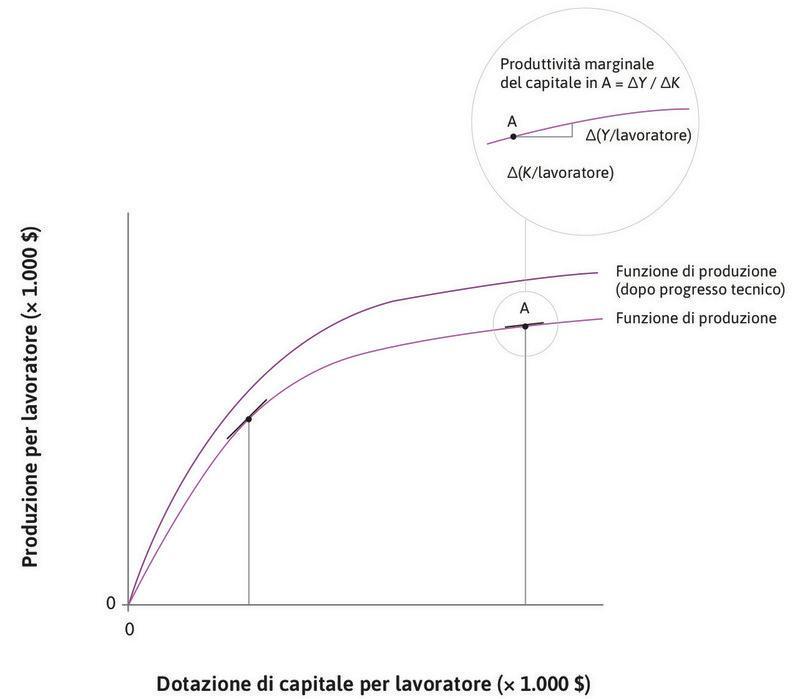 Il progresso tecnico : Il progresso tecnico determina uno spostamento della funzione di produzione verso l'alto.