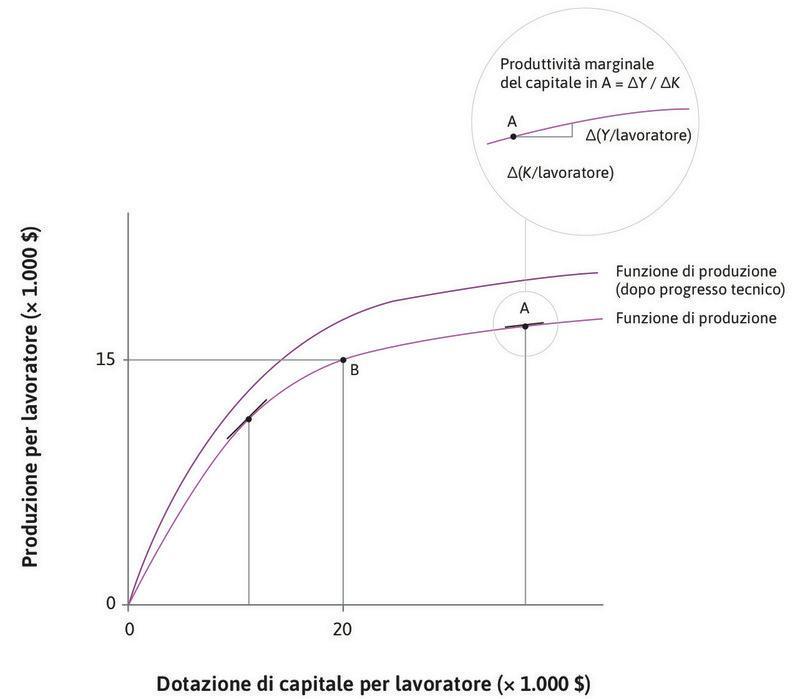 La funzione di produzione iniziale : In corrispondenza del punto B sulla funzione di produzione iniziale, il capitale per addetto e il prodotto per addetto ammontano, rispettivamente, a 20.000 e 15.000 dollari.