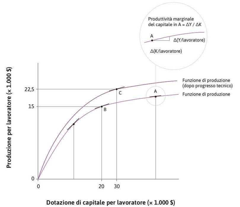 La pendenza della funzione di produzione : Abbiamo scelto il punto C perché, in corrispondenza di quel punto, la pendenza della funzione di produzione (e quindi la produttività marginale del capitale) è pari alla pendenza registrata in corrispondenza del punto B.