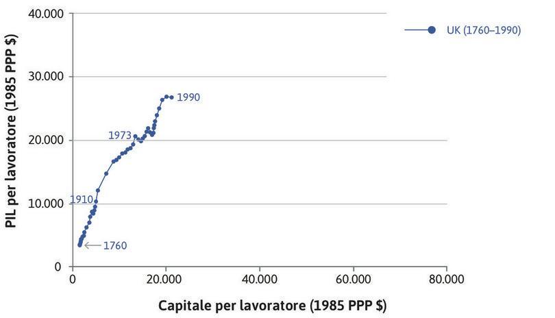 Il Regno Unito : Le serie storiche vanno dal 1760 (angolo in basso a sinistra del grafico) al 1990. L'intensità del capitale e la produttività sono cresciute in modo evidente.
