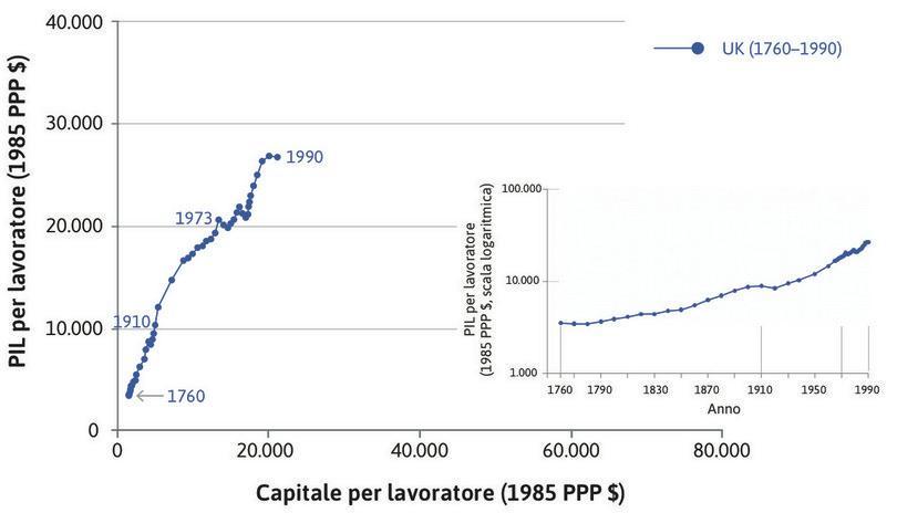 Il PIL pro-capite : Il grafico più piccolo a destra della figura mostra gli stessi punti riordinandoli in modo da rappresentare il familiare bastone da hockey del PIL pro-capite.